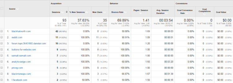 Google Spam Referral Traffic