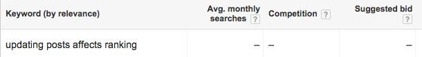 Google Keyword Tool Gives Me No Results