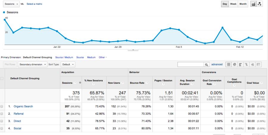 Google Analytics Channel Report
