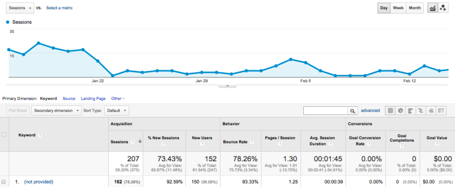 Not provided results in Analytics