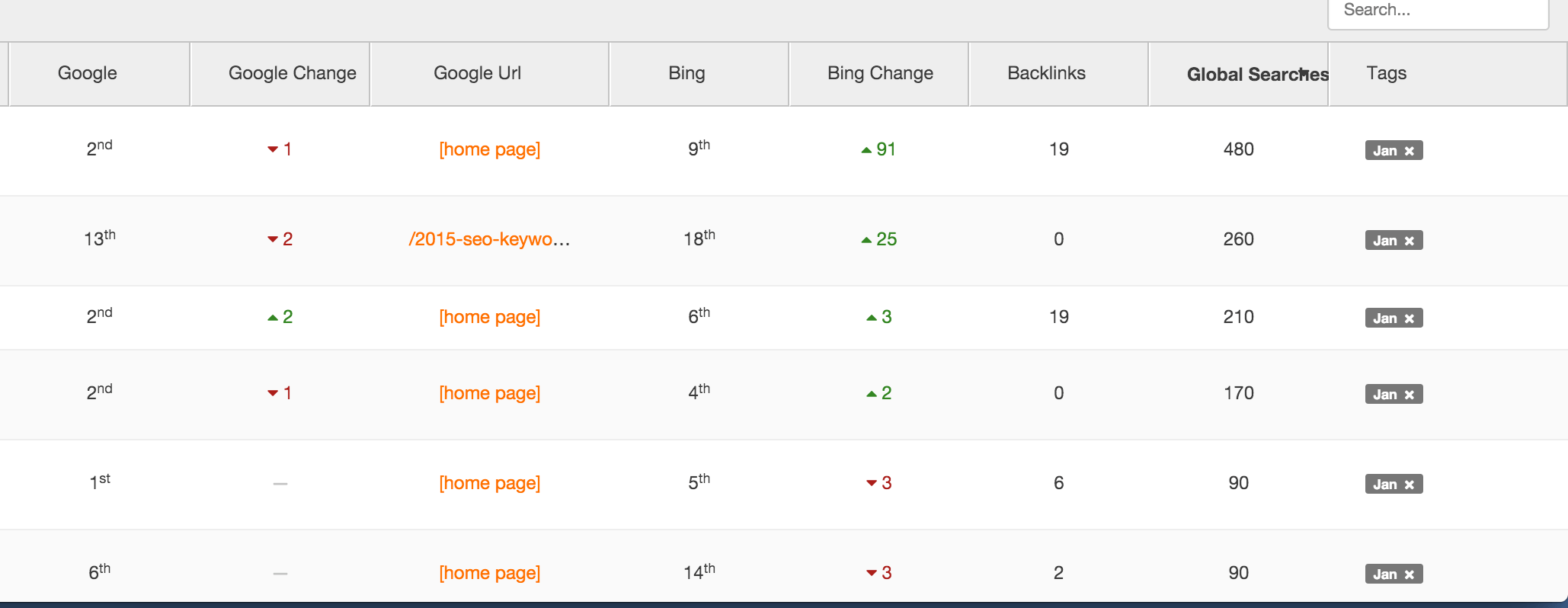 Detailed Agency Analytics keyword dashboard