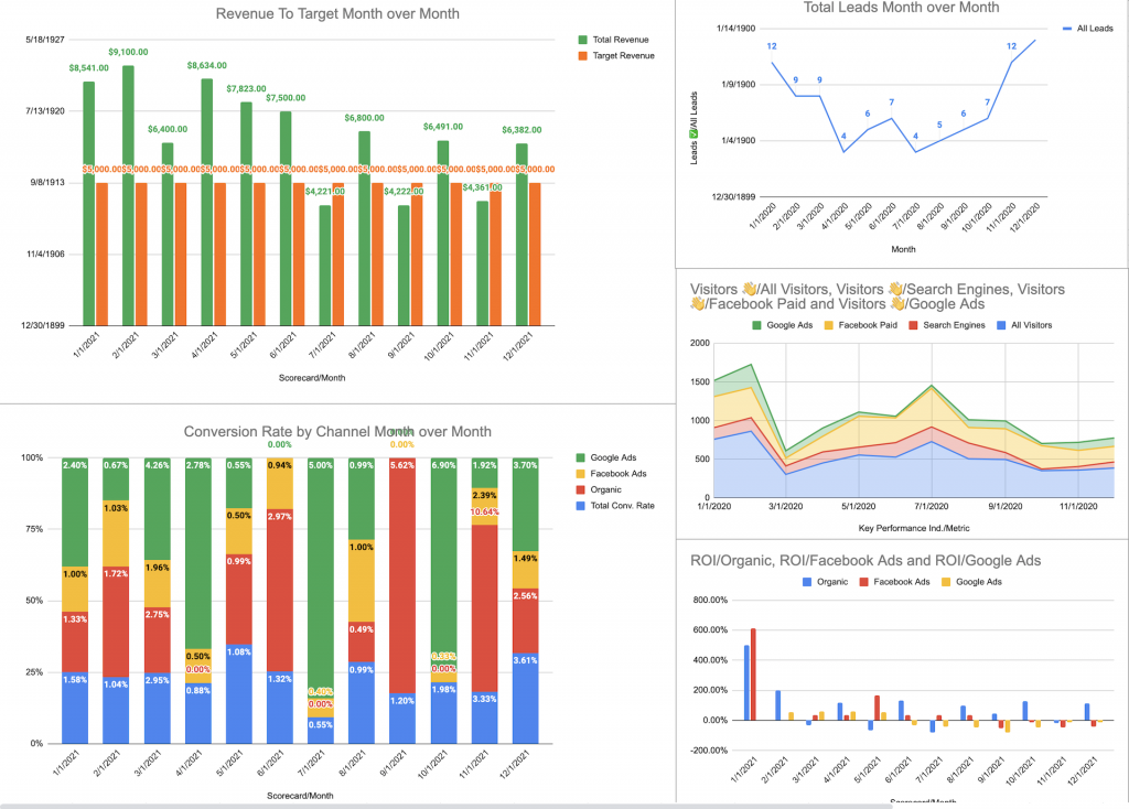 REI KPI template dashboard view.