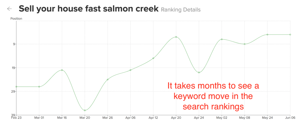 Graph showing that SEO takes time
